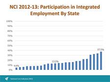 NCI Employment Graph
